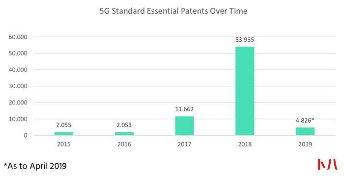 GitHub源码被黑客洗劫和勒索;全球关键5G专利中国占34%