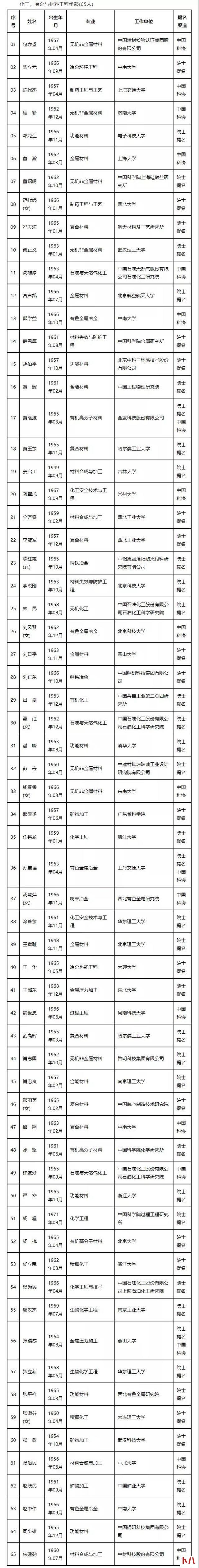 百度李彦宏王海峰、阿里王坚、微软沈向洋,谁会成为新院士?